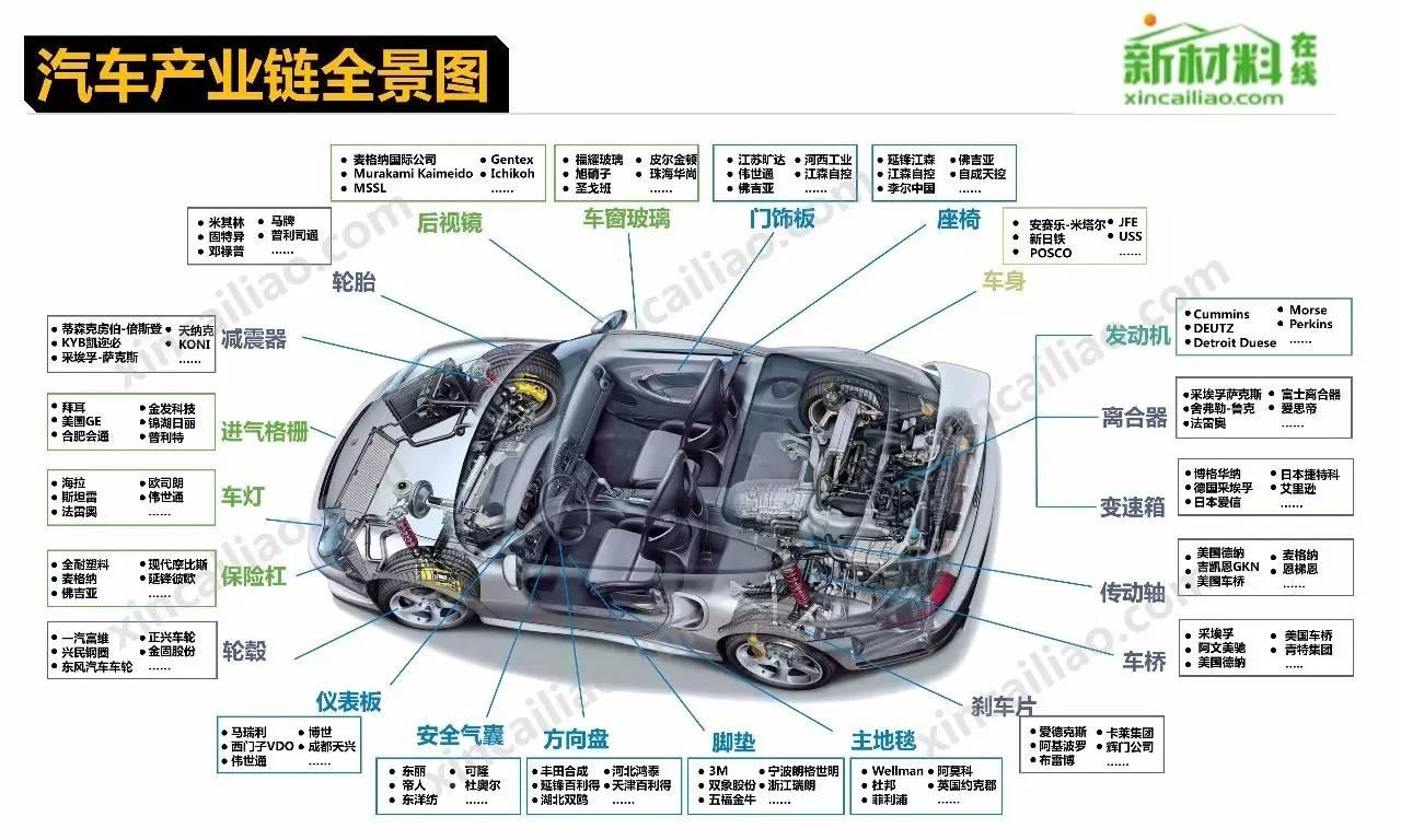 手机产业链全景图-数据分享收藏 30个行业产业链全景图 含汽车飞机高