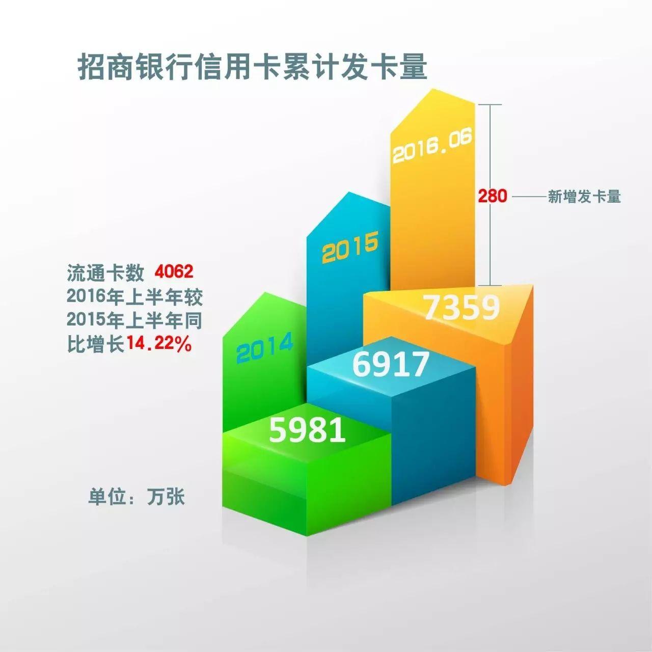 招商银行信用卡图片_中信银行信用卡图片_招商银行信用卡收入