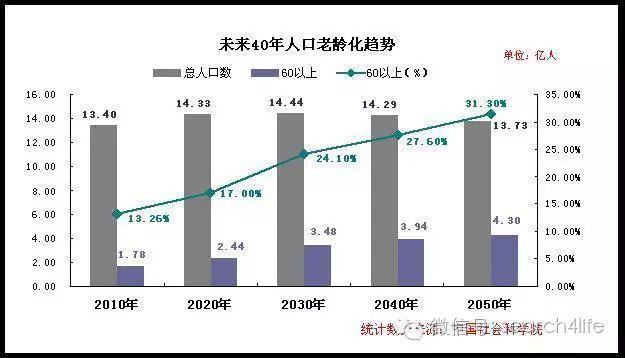 60岁人口比例_中国60岁以上人口占总人口比例示意图-2016考研英语二图表作文考