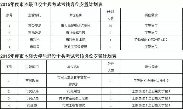 院 中国银行 市属事业单位开始招人 还有