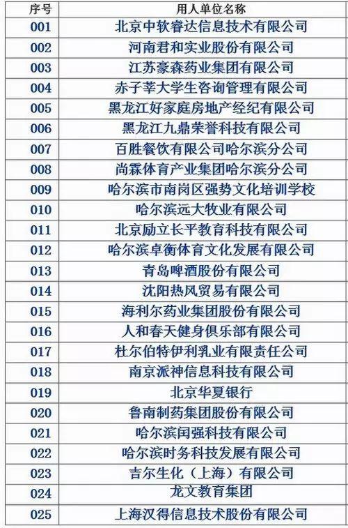 齐齐哈尔大学2017届毕业生冬季供需见面会参会单位名单