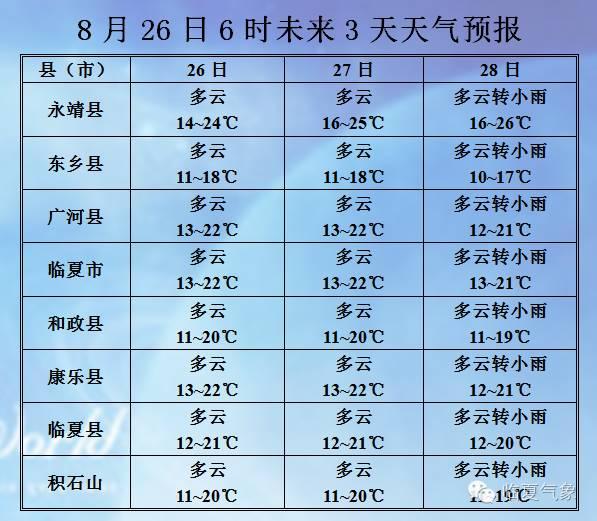 【26日早间天气预报】