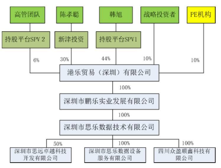 境内上市前股权结构优化推介材料中介绍的股权结构优化后思乐数据