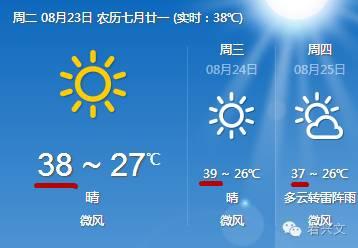 上面是近三天的天气预报,-秋老虎 持续发威 兴文还要热好久